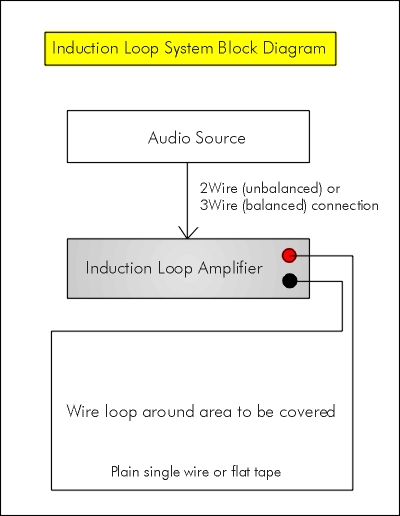 audio induction loop theory block diagram